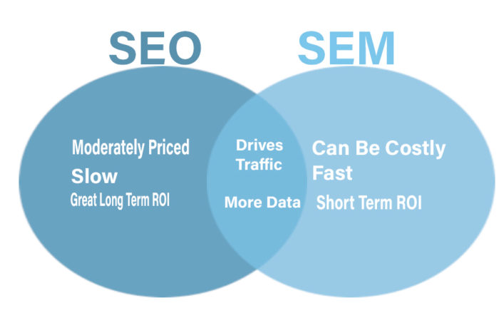vendiagram showing relationship between SEO and SEM