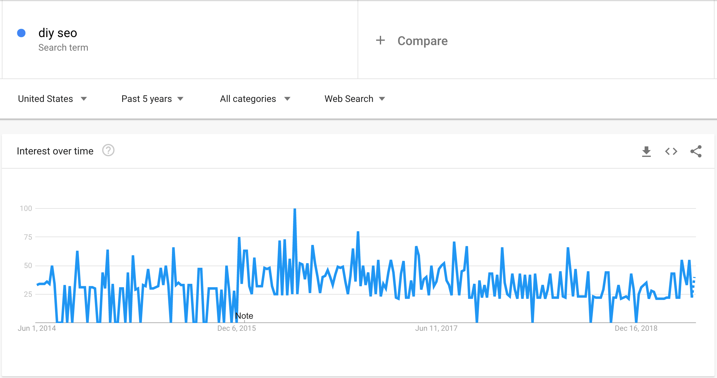 Screenshot of Google Trends